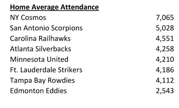 Average Attendance Figures Are Through 10/12/13
