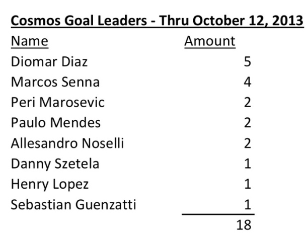 Cosmos Goal Leaders Thru 10/12