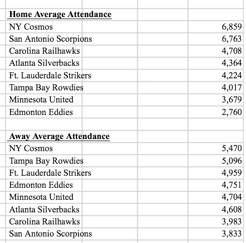Cosmos Attendance Numbers When Home & Away