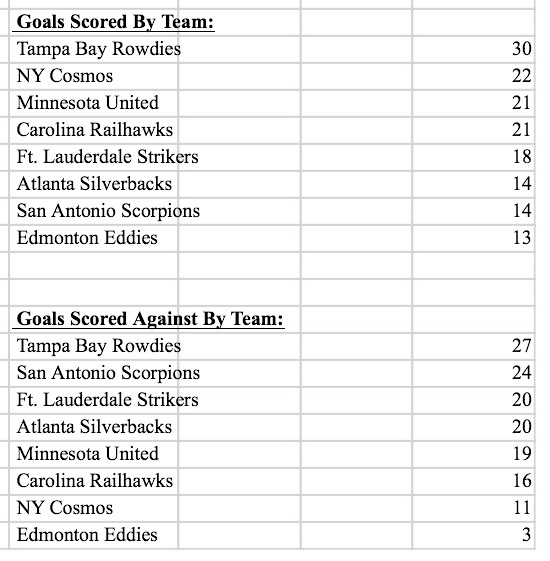 Goals Scored & Allowed By Team