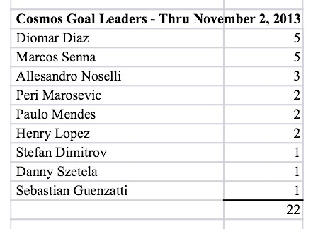 Marcos Senna and Diomar Diaz are tied for the lead in goals on the Cosmos!