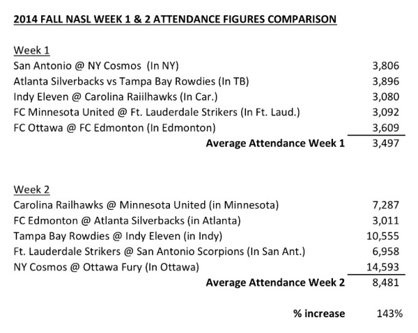 Attendance across the NASL  more than doubled in week two over week one. Photo credit - Cesar Trelles